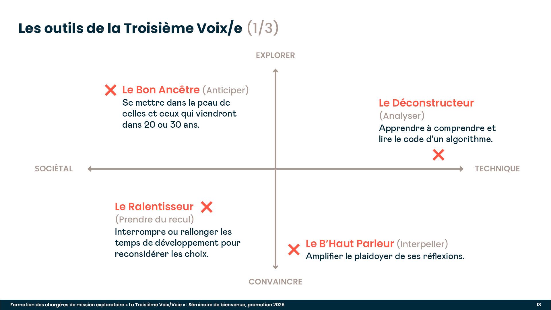 Diaporama de formation : présentation des outils d'exploration et d'idéation à disposition des Troisièmes Voix/es