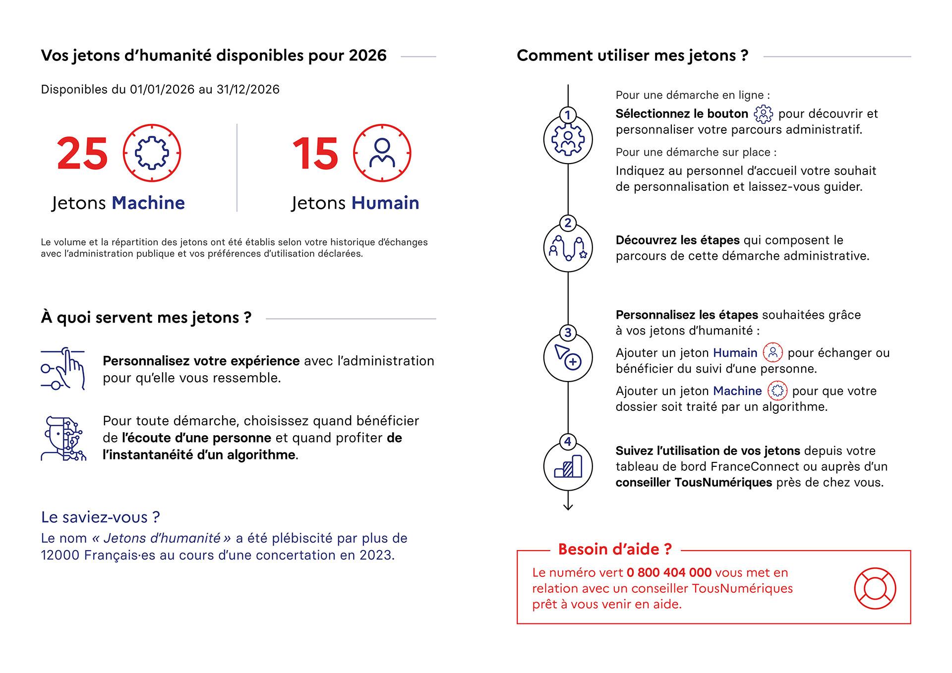 Pages internes du livret-relevé, présentant le nombre de jetons à disposition et la manière de les utiliser pour personnaliser sa démarche administrative