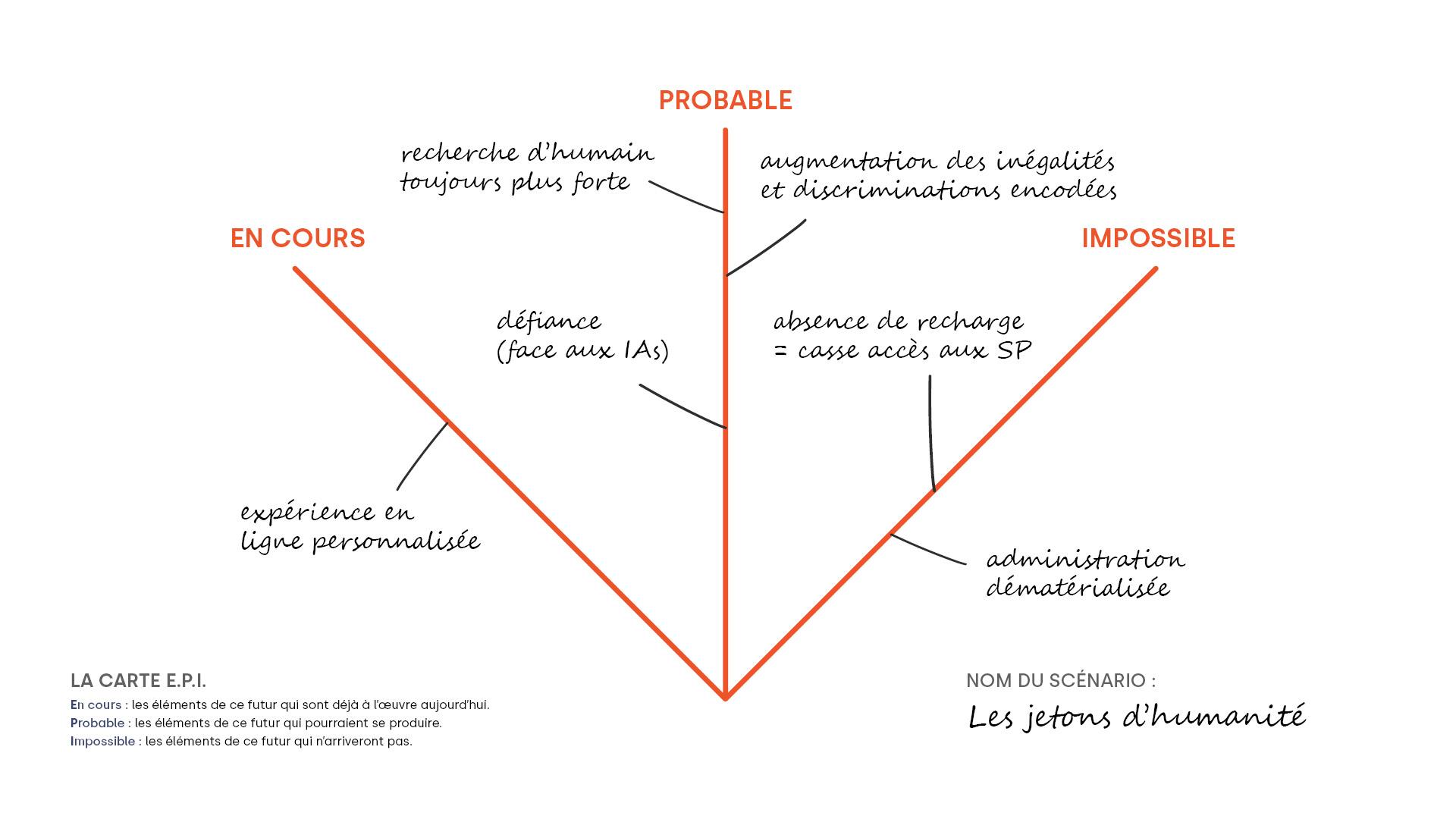 L'EPI : un format pour cartographier ce qui est en cours, probable, impossible dans un scénario