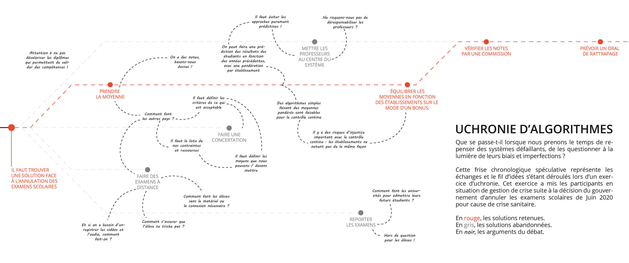 Frise uchronologique, présentant les embranchements qui auraient pu conduire à d'autres choix de conception de l'algorithme discuté