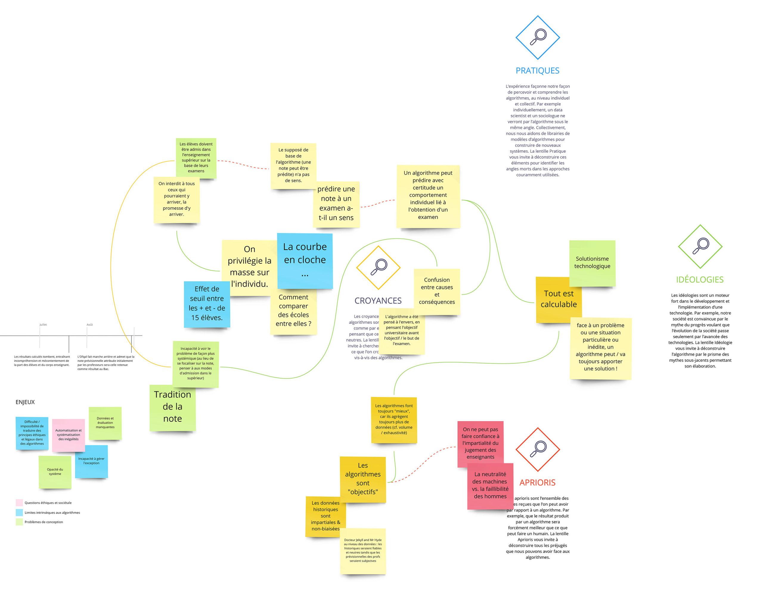 Cartographie des pratiques, croyances, idéologies et a priori des participants quant aux algorithmes publics