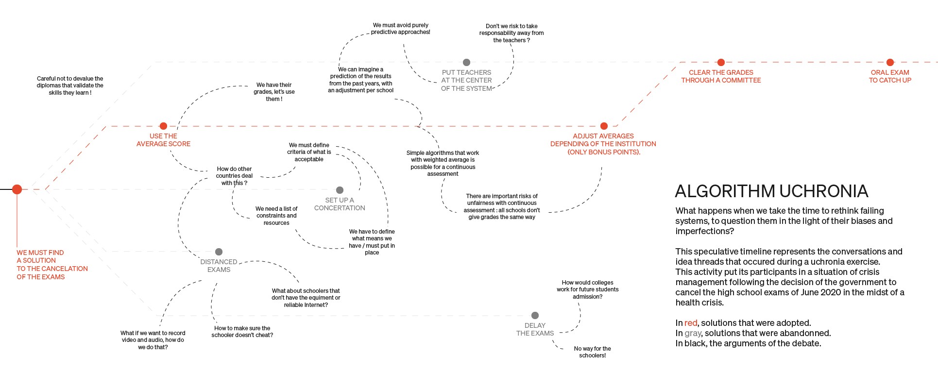 Uchronian timeline, highlighting the alternative choices leading to a new algorithm